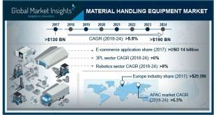 Material Handling Equipment Market Growth