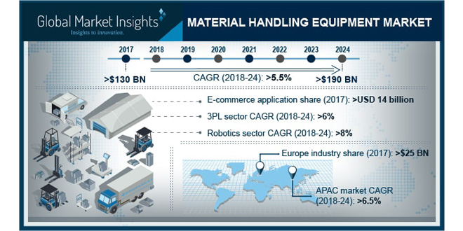 Material Handling Equipment Market will hit $190bn, with 5.5% growth up to 2024