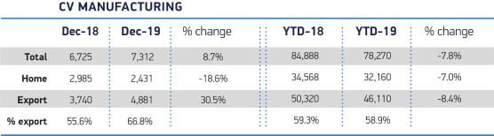 CV Manufacturing change
