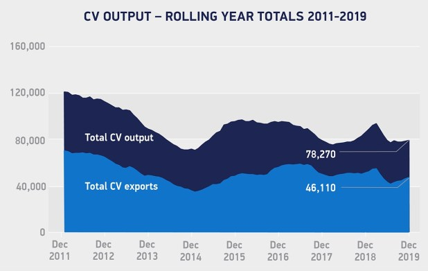 CV Output rolling years