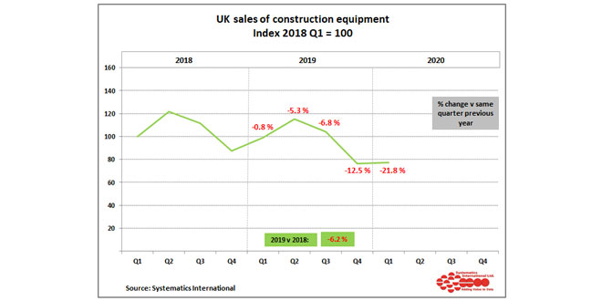 Construction equipment sales fell by 22 percent in Q1 2020