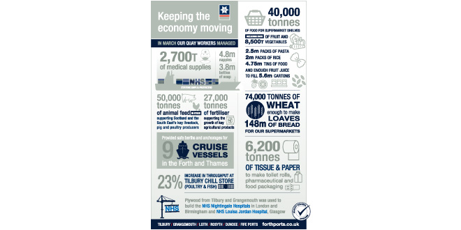 Forth Ports Plays a Quay Role in Keeping the Economy and Freight Moving