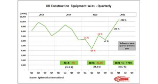 UK Construction equipment sales more than 70 percent above 2020 levels in the first half of the year