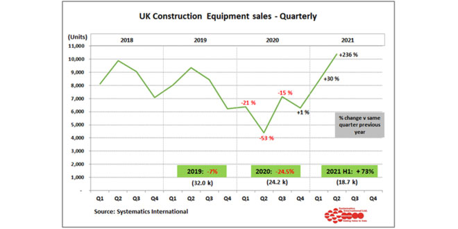 UK Construction equipment sales were more than 70% above 2020 levels in the first half of the year