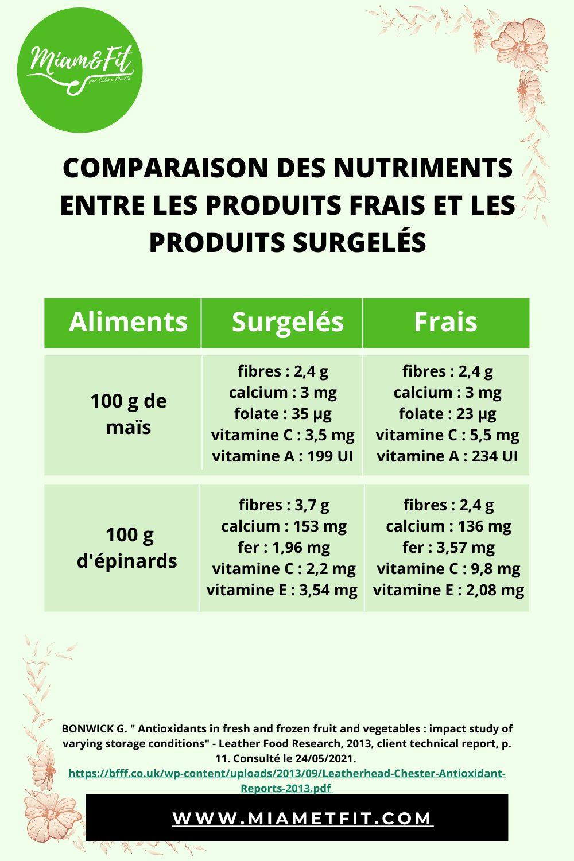Miam&Fit_les-aliments-frais-contre-les-aliments-surgelés-2