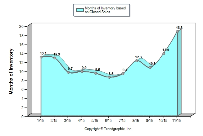 Miami Dade - Months of Inventory 2015