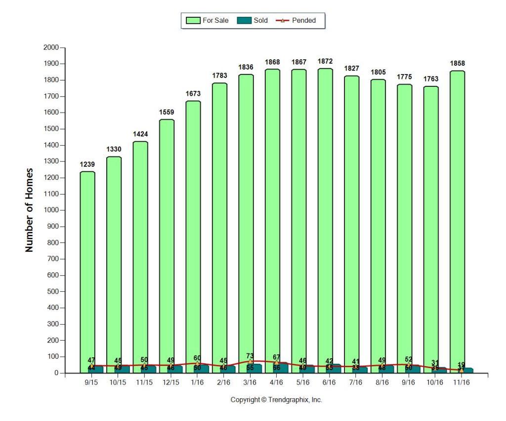 DEC 2016 Number of Condos