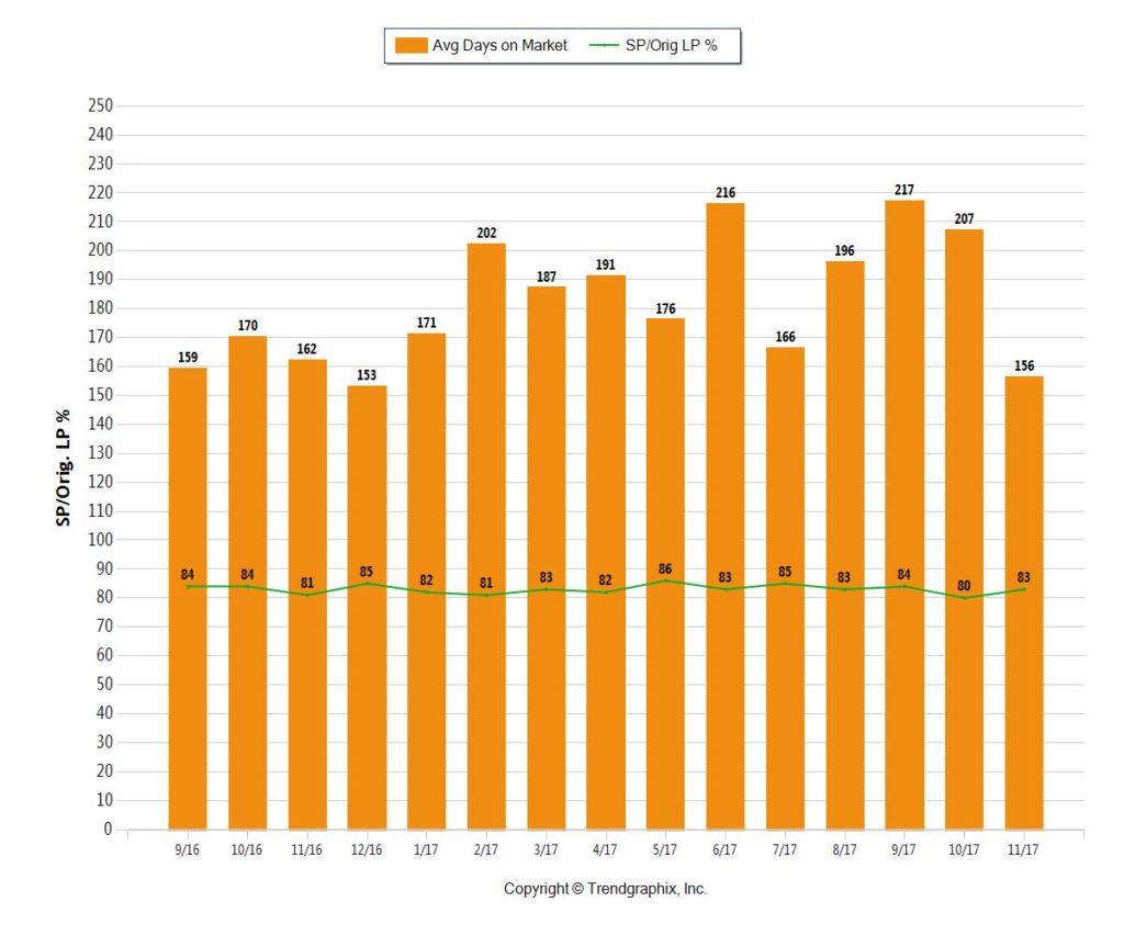 Miami Coastal CONDOS 1M plus - DEC 2017 - Average Days On Market