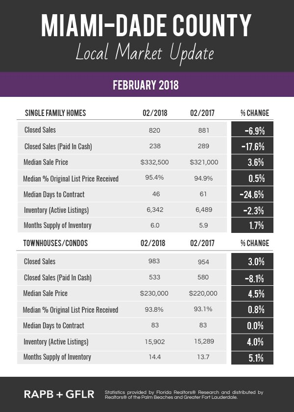 Residential Market Trends FEB 2018 - Miami-Dade County