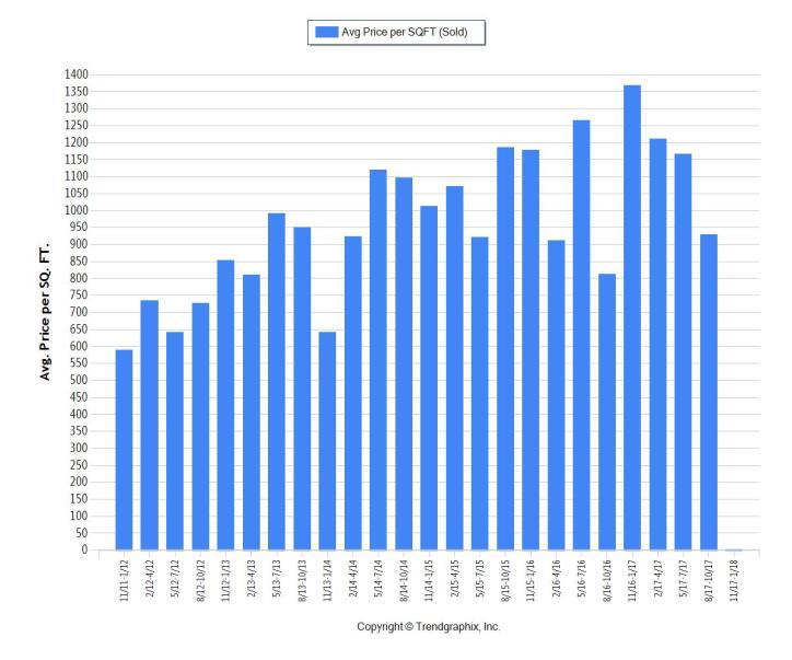 SIB 1M+ 3k plus SF - Average PPSF - 5 Year Trends
