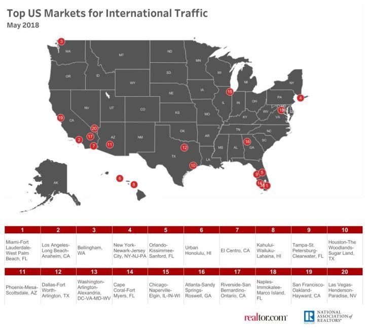 South Florida Market Demand INTERNATIONAL