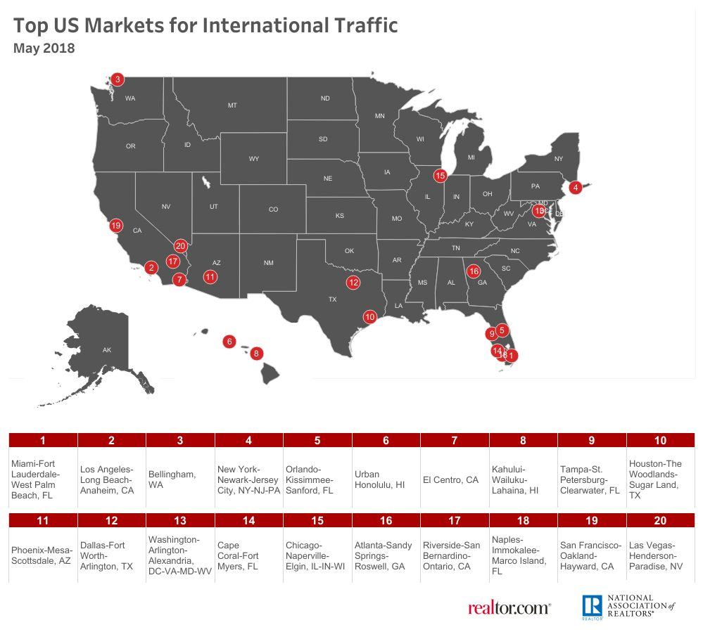 South Florida Market Demand INTERNATIONAL