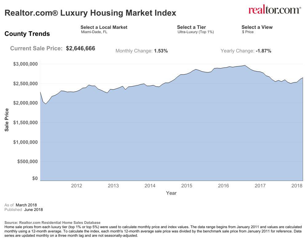 Miami Dade LUX Market RES 2018