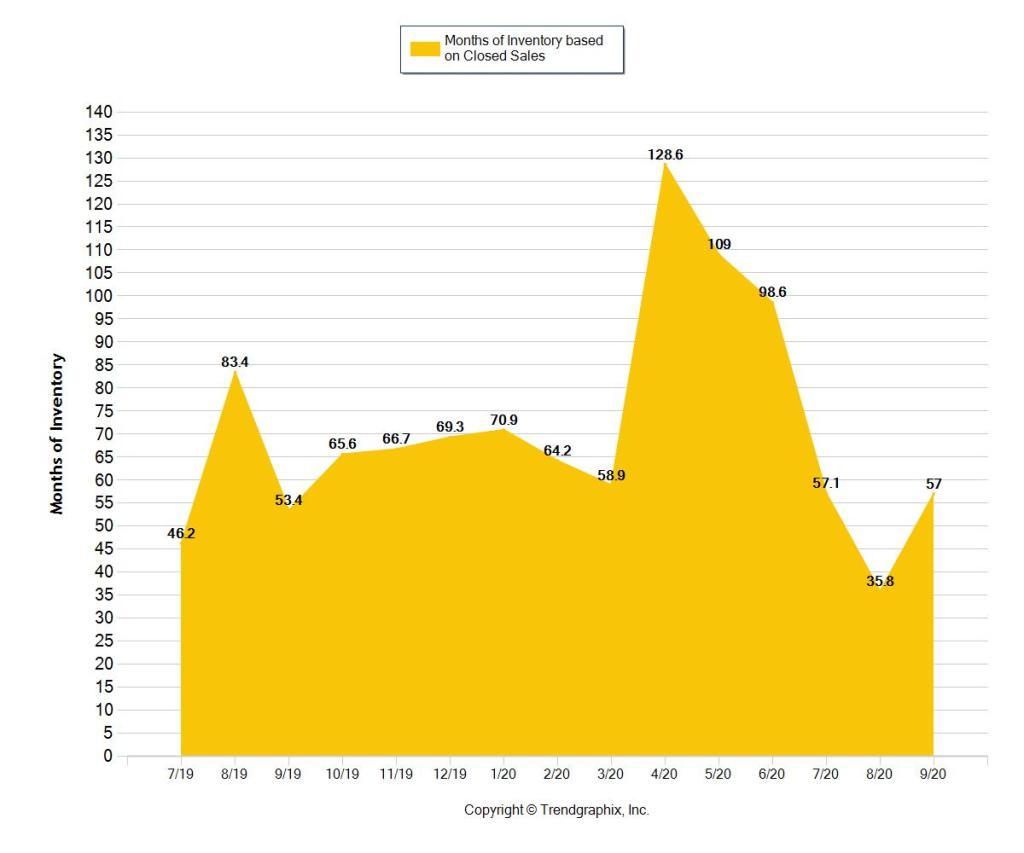 Sunny Isles Beach 1m Condo Statistics