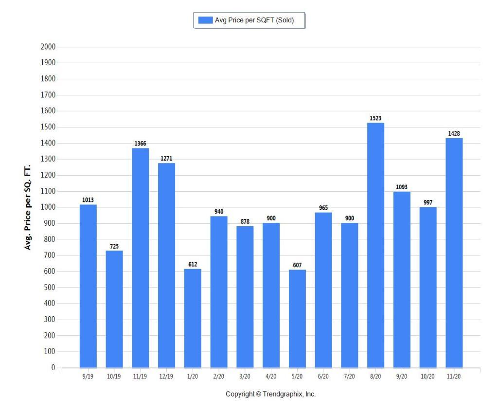 Miami Beach Homes - Average Price per Square Foot above $1M