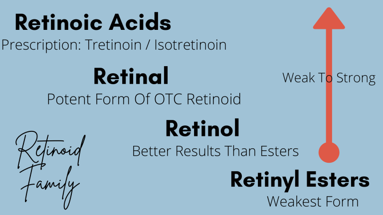 A diagram explaining the components of the retinoid family. There are Retinyl esters, retinol, retinal, and retinoic acids that make up this diverse family in skincare.