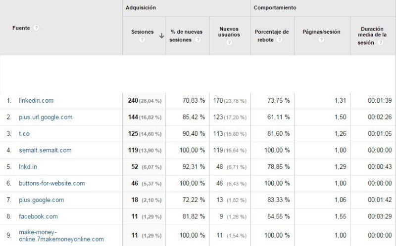 Google Analytics - Tráfico de referencia