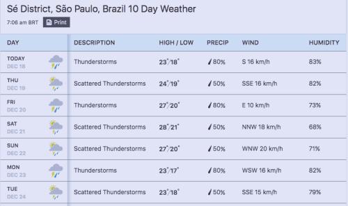 天気予報 サンパウロ