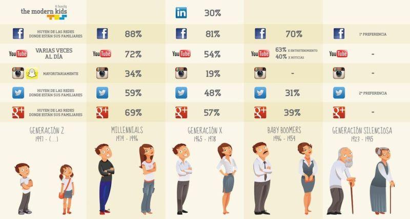 Generaciones nuevo consumidor