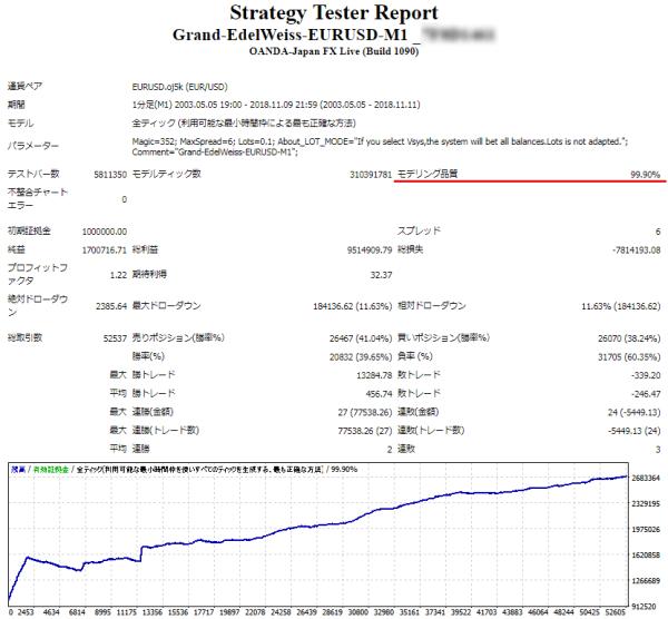 Grand-EdelWeiss 品質99.9%バックテスト スプレッド0.6