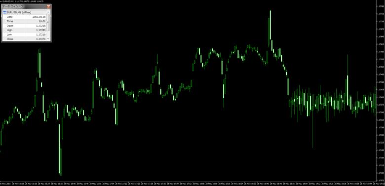2003年EURUSDチャート