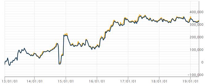 EA_MakeV7-trend-50(USDJPY)