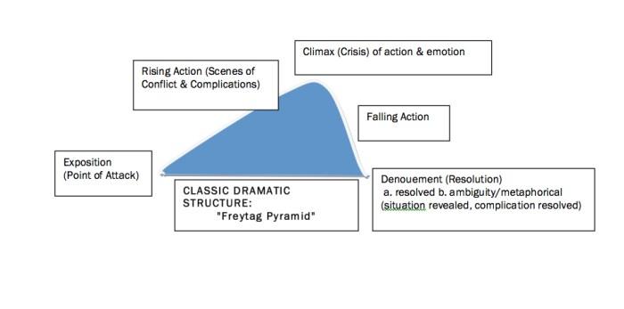 The Freytag Pyramid