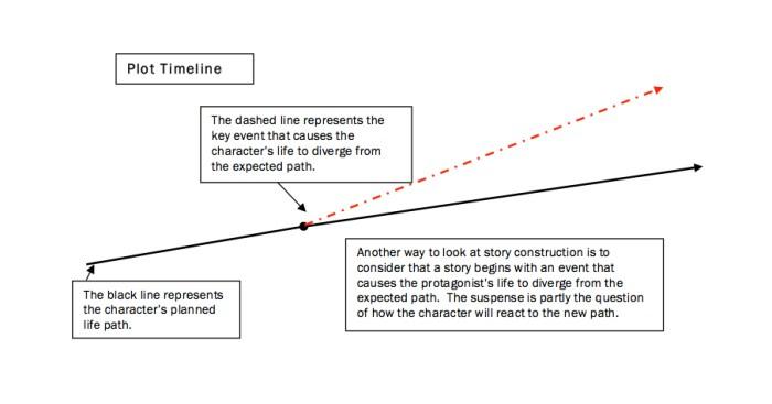 Plot Timeline