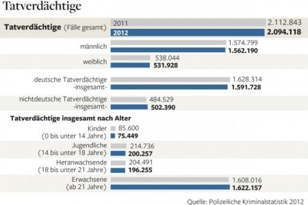 Kriminalstatistik 2012