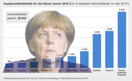 Merkel spimmt