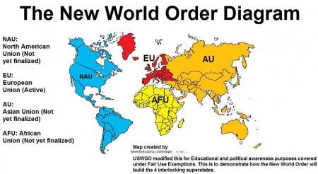 NWO-Diagram