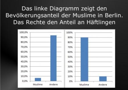 Muslime und Kriminalitaet