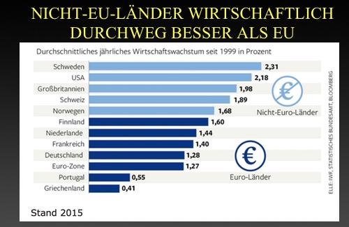 Die Euro Lüge Nicht Eu Länder Haben Durchwegs Höheres