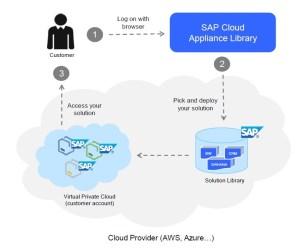 SAP CAL Deployment Diagram