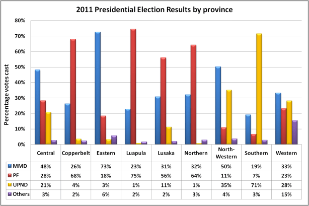 2011 presidential elections by province