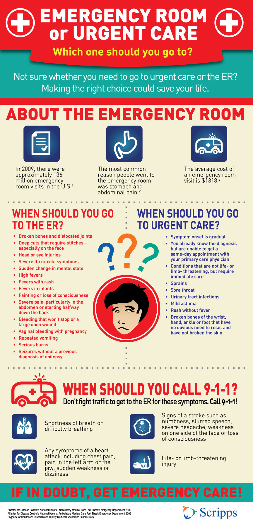 Emergency Room vs. Urgent Care