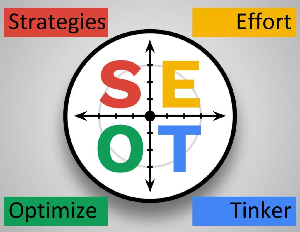 Slide showing the SEOT wheel of success: strategies, effort, optimize, tinker.