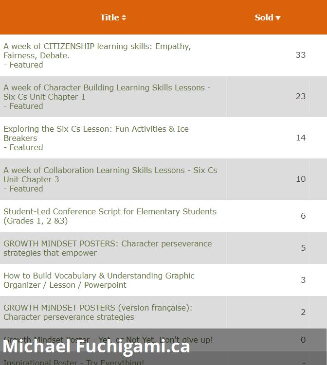 Screenshot showing lesson plan sales on teachers pay teachers