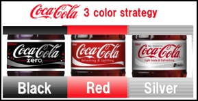 Abbildung zur Veranschaulichung der Drei-Farben-Strategie