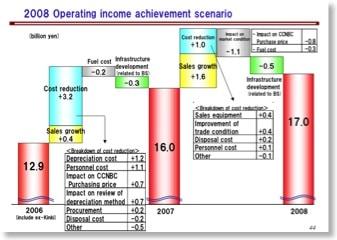 Erläuterung der Umsatzentwicklung in der Präsentation der Geschäftszahlen der Coca-Cola-West