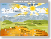 Beispiel eines Heaven'n'Hell-Diagramms