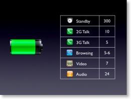 Akkulaufzeiten des iPhones mit Icons zum Text