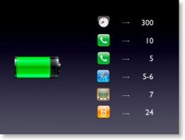 Akkulaufzeiten des iPhones nur mit Icons