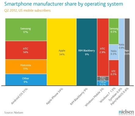 Nielsens Diagramm zu den Marktanteilen bei Smartphones