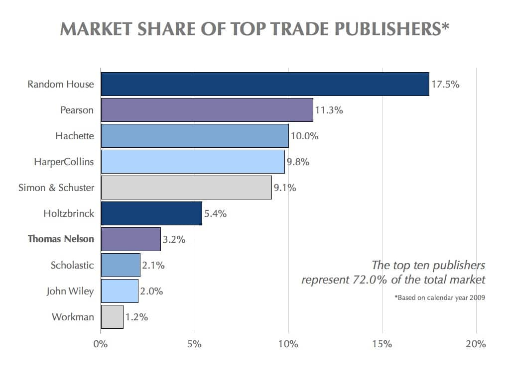 Booksellers Market Graph