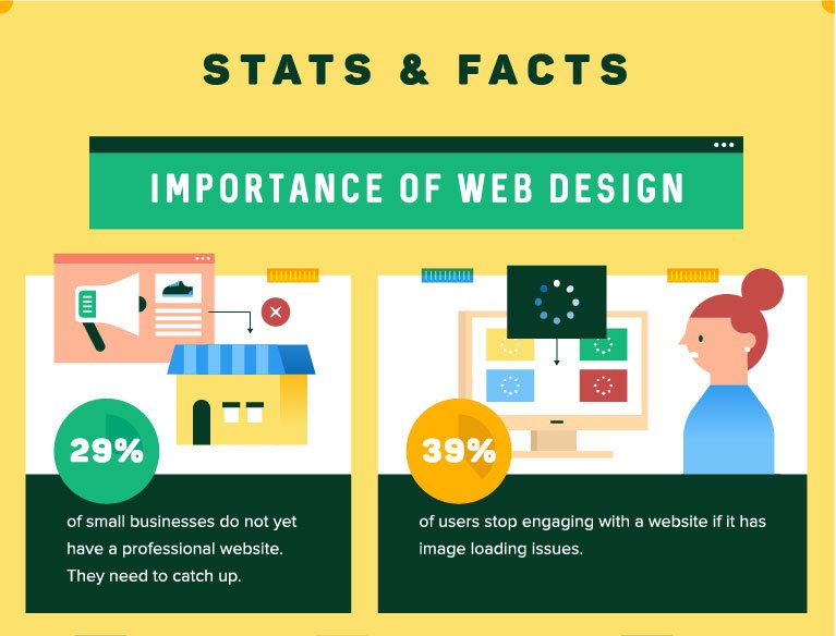 Three Golden Rules for a Successful Website