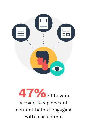 buyers content marketing