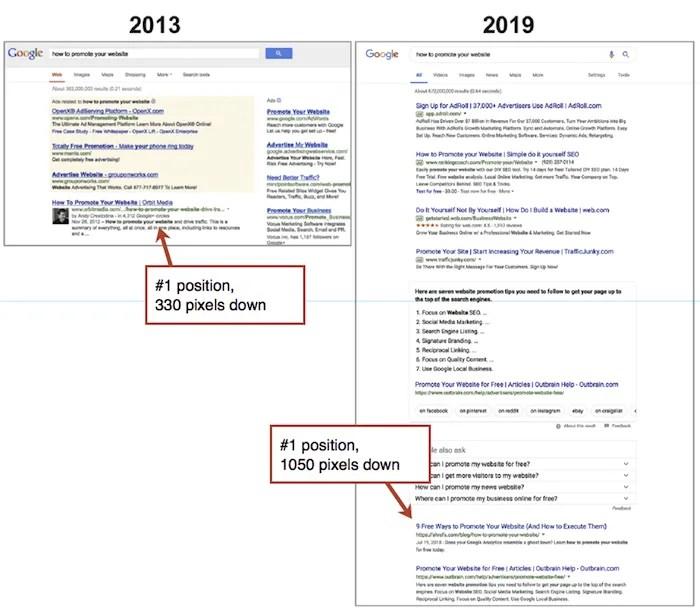 Google page rank graphic