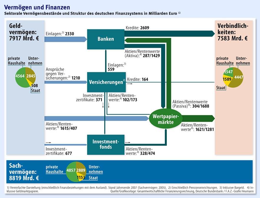 Finanzsystem