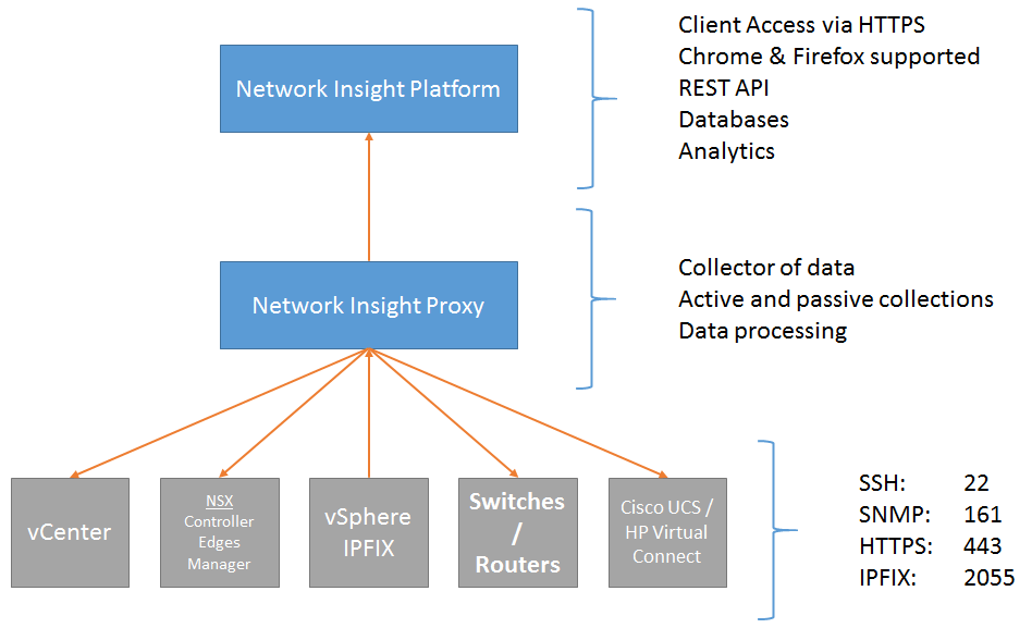 vrealize-network-insight-architecture-overview